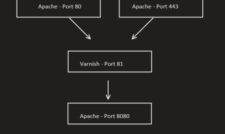 apache and varnish