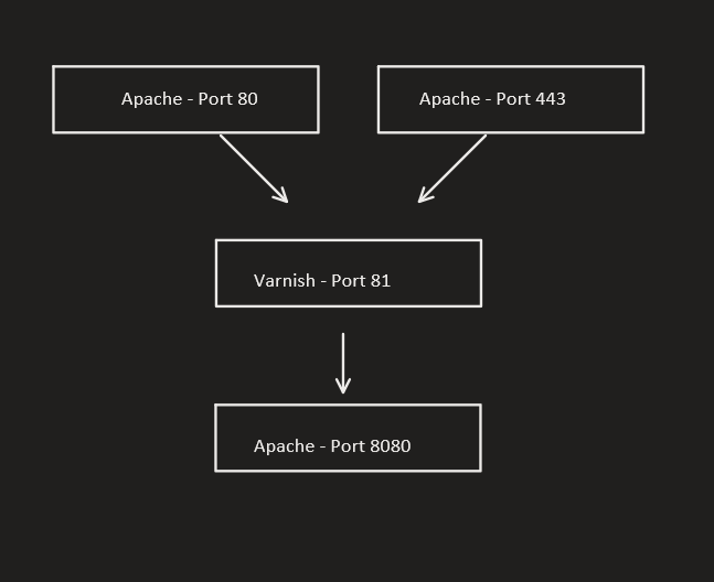 Apache + Varnish – css/js/images coming back as http and not https